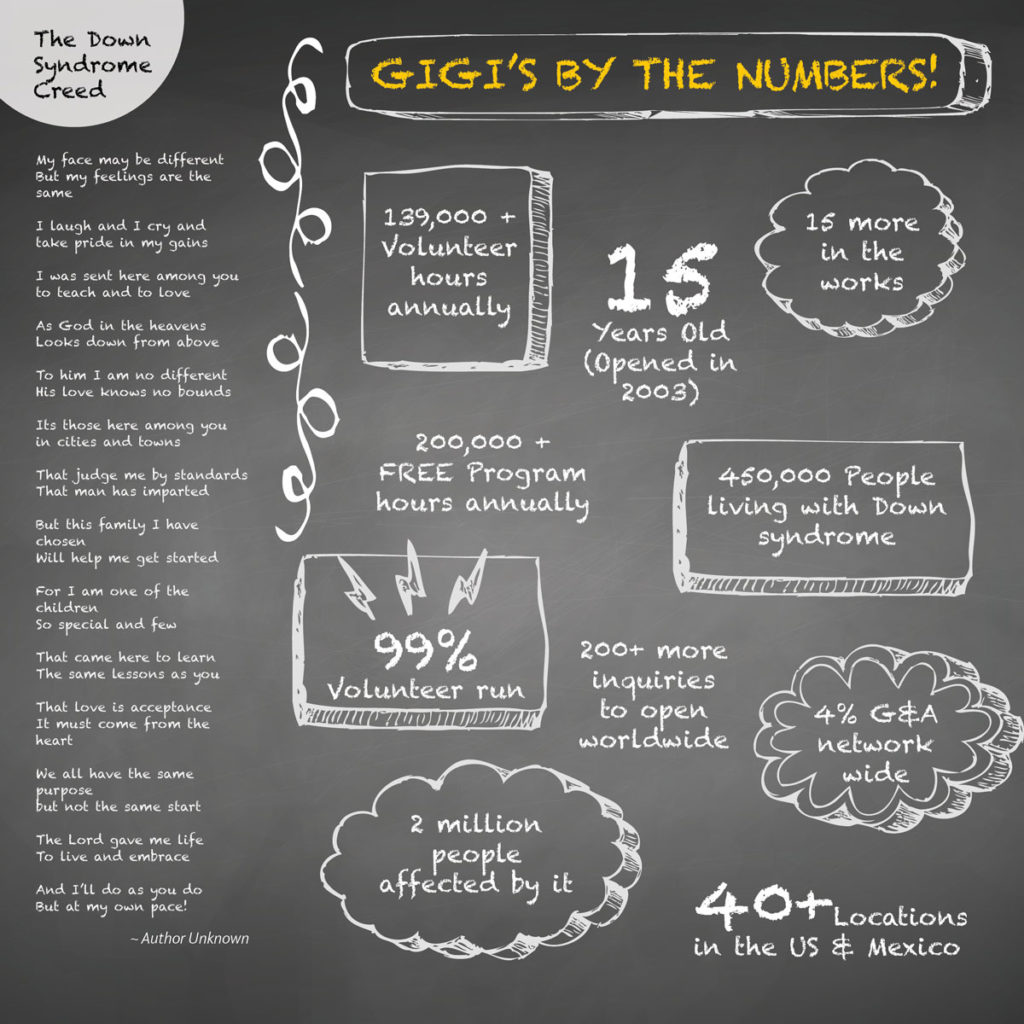 GiGi by the Numbers